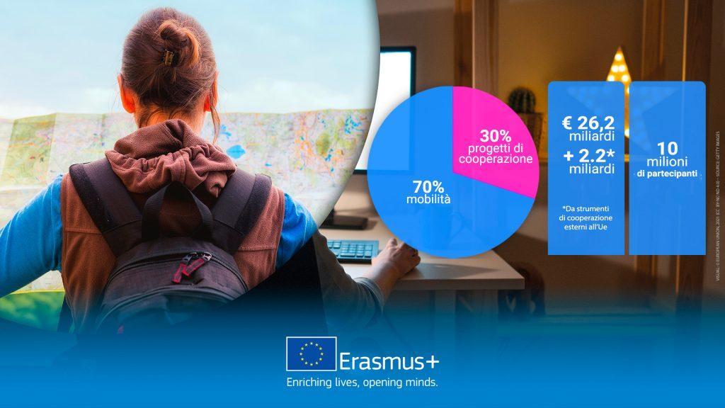 Budget Italia Erasmus21_27